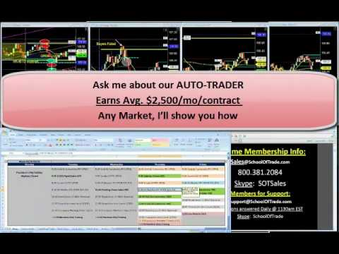 Live Day Trading Strategy using Buyers and Sellers Failures Euro and Crude Oil Futures