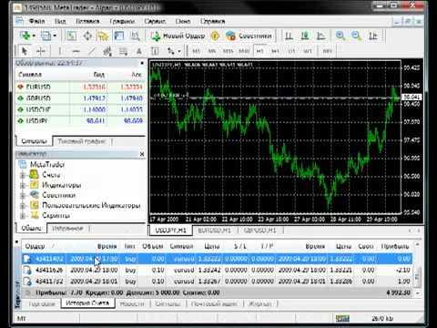 Торговля с помощью индикатора силы валют 2019