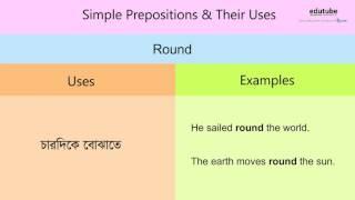 Prepositions & Their Uses (round) by edutubebd.com