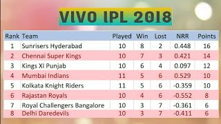 VIVO IPL 2018 POINT TABLE LIST AS ON 10TH MAY 2018