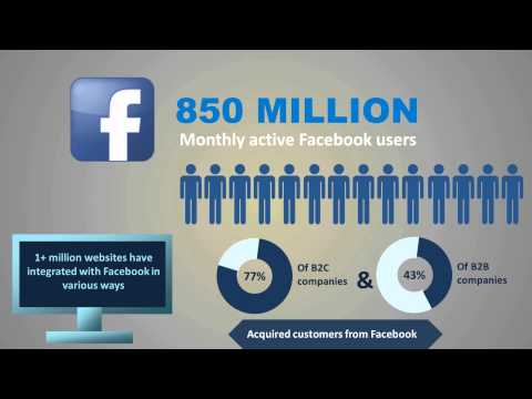 Social Media Marketing -- How it Affects Your Business
