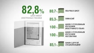 Развитие активных форм обучения (видеопрезентация)