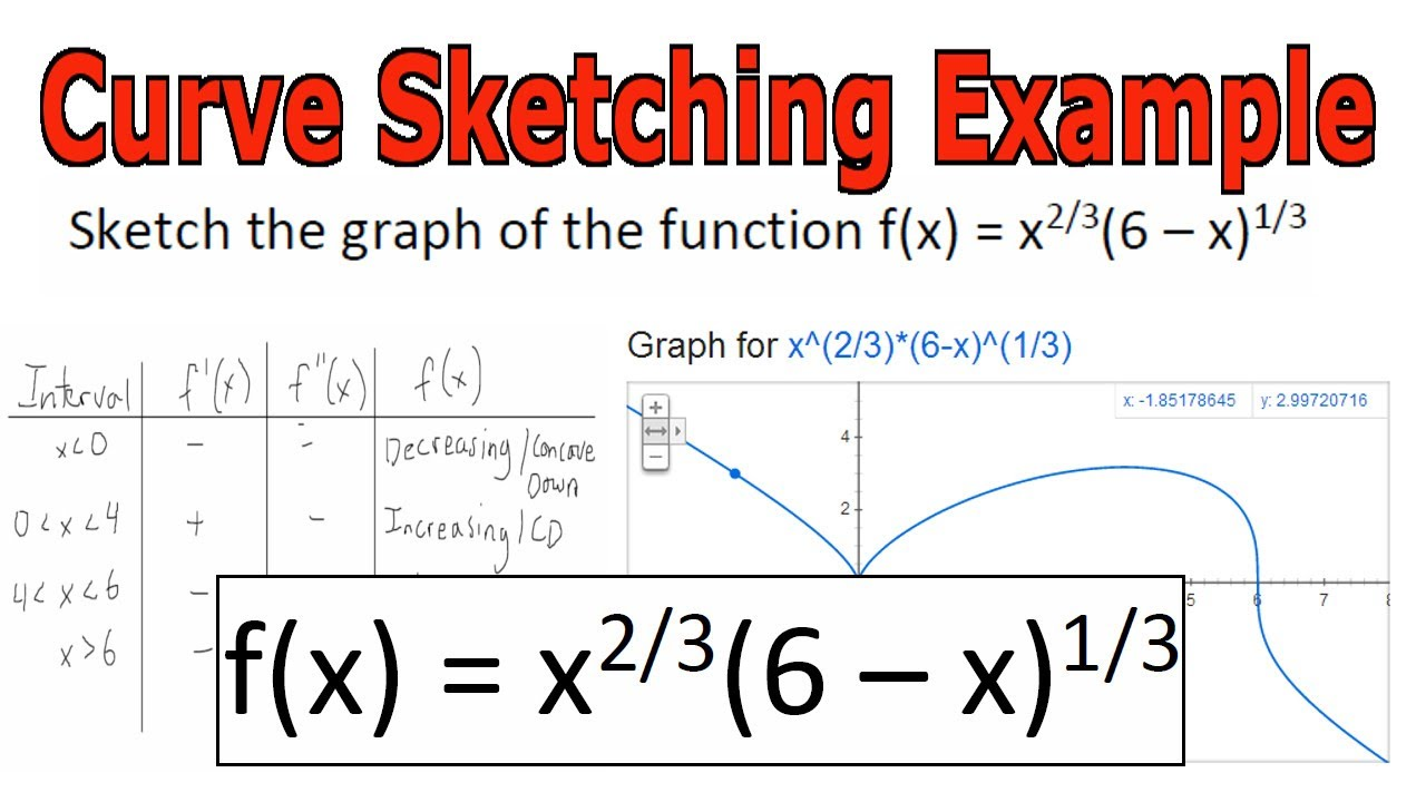curve sketching A full lesson on sketching cubics, quartics and reciprocal functions incorporates the use of geogebra and the casio fx-991ex classwiz please do leave feedback.
