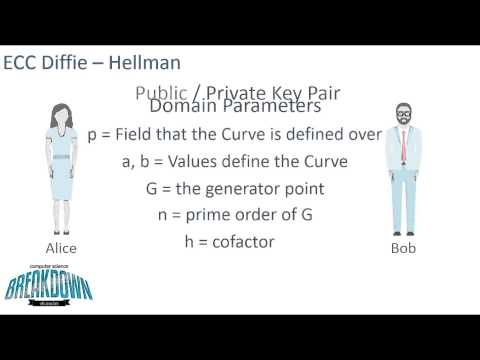 Elliptic Curve Cryptography & Diffie-Hellman