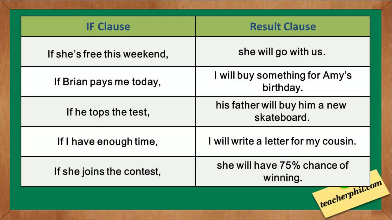 1st conditional English Grammar