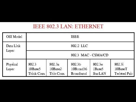 IEEE 802.3 LAN: ETHERNET
