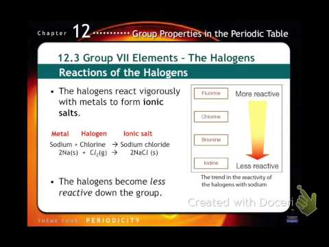 Properties of Elements in Periodic Table