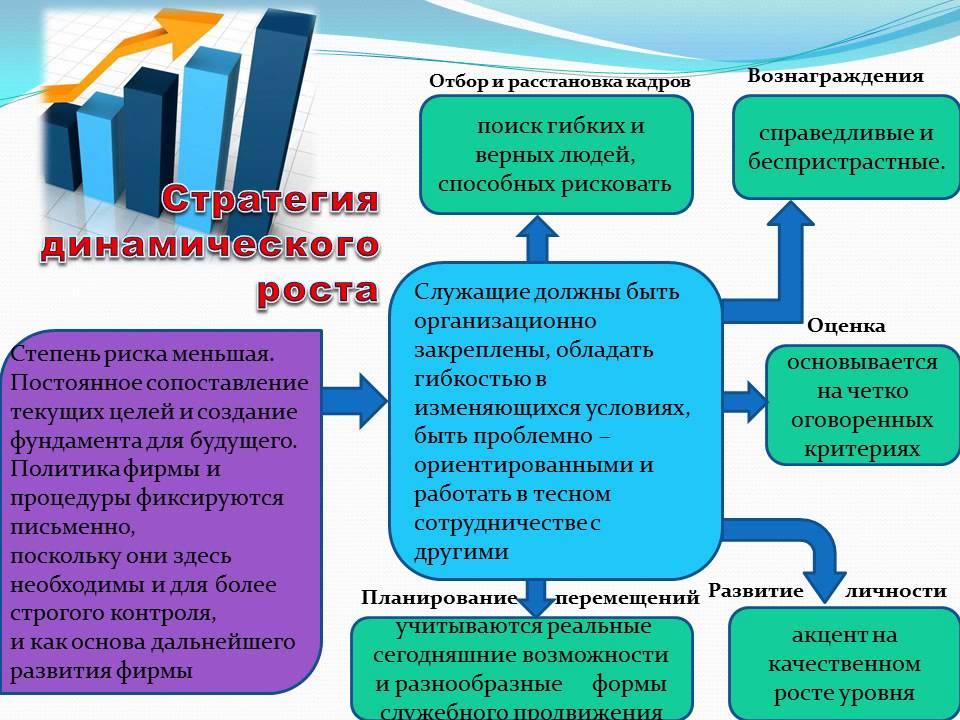 Презентация к защите реферата на тему Стратегия управления  Презентация к защите реферата на тему Стратегия управления персоналом