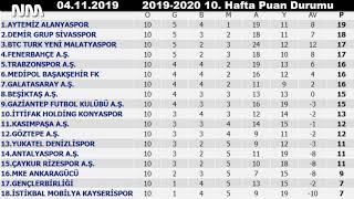 Süper Toto Süper Lig 10 Hafta Maç Sonuçları ve Puan Durumu 2019 2020