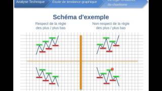 2/      Analyse technique   Principes fondamentaux étude de tendance