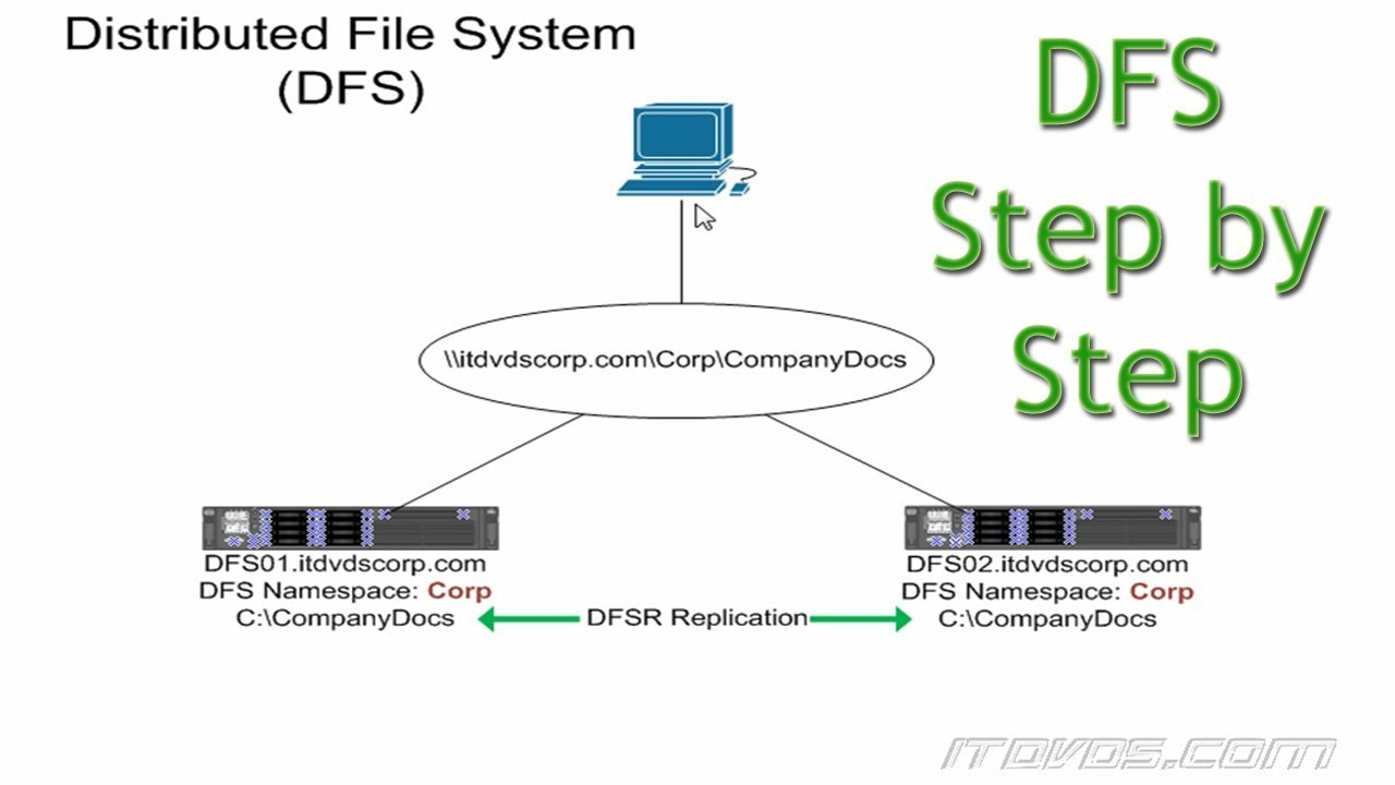 DFS on Server 2016 - Step by Step