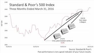 Volatile 1st Qtr Gives Way to 2nd Qtr Improvement (4.14.16) DHJJ Financial Advisors, Naperville, IL
