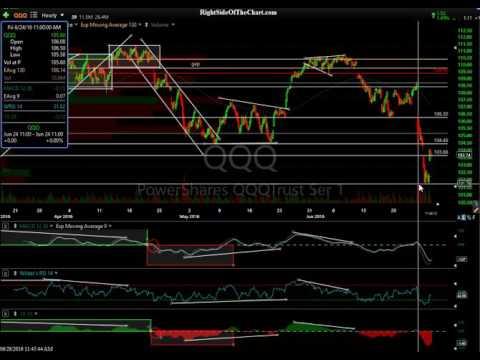 US Stock Market Update 6-28-16