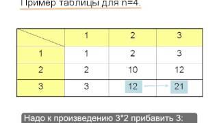 Позиционные системы счисления.Урок 11.Non-decimal numbers.Lesson 11.
