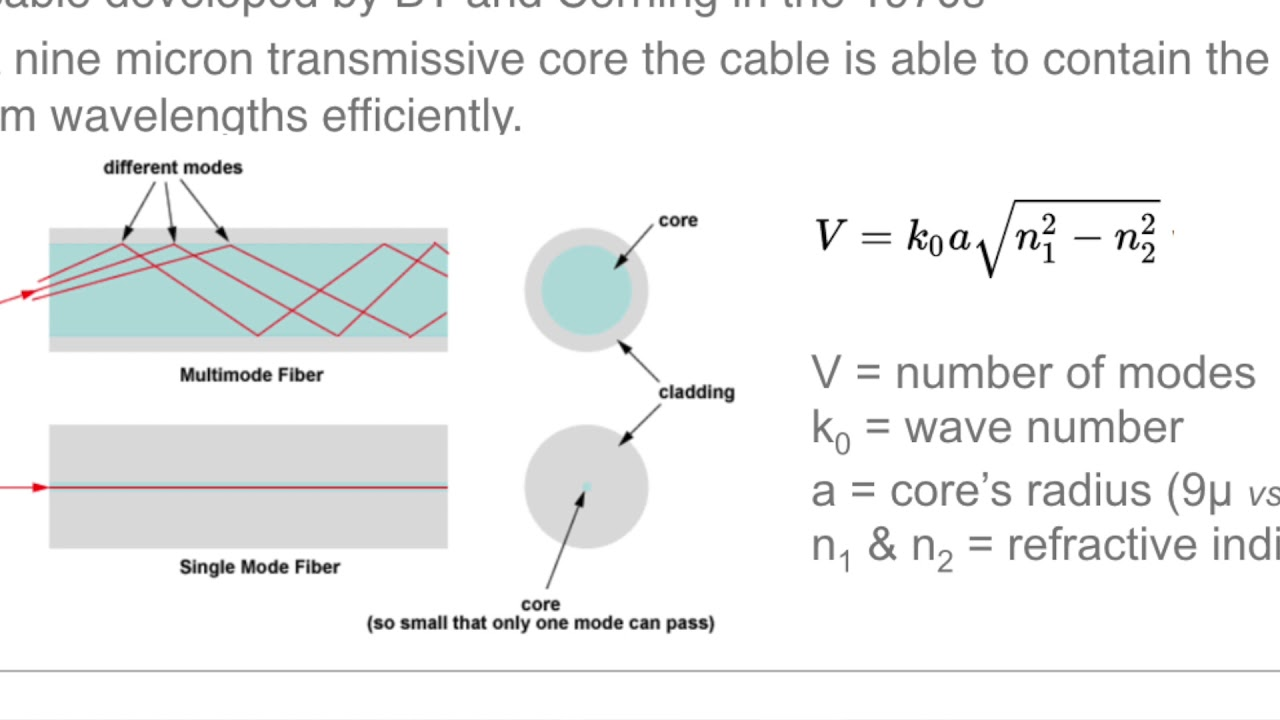 an introduction to fibre optic cabling [ 1280 x 720 Pixel ]
