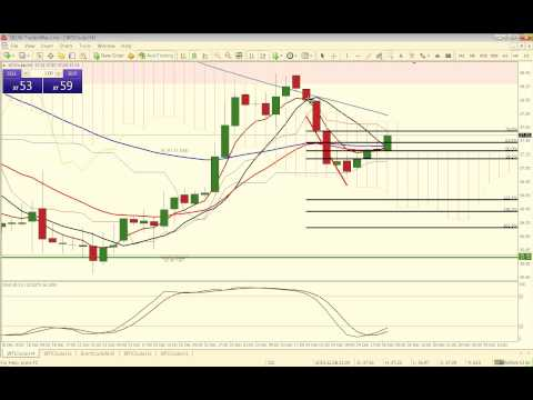 What is wti in forex