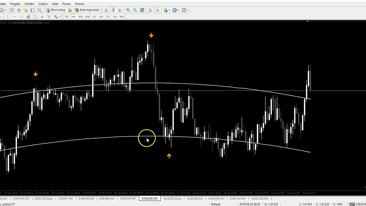 Forex Reversal V3 Indicator Forex Australia Money Transfer