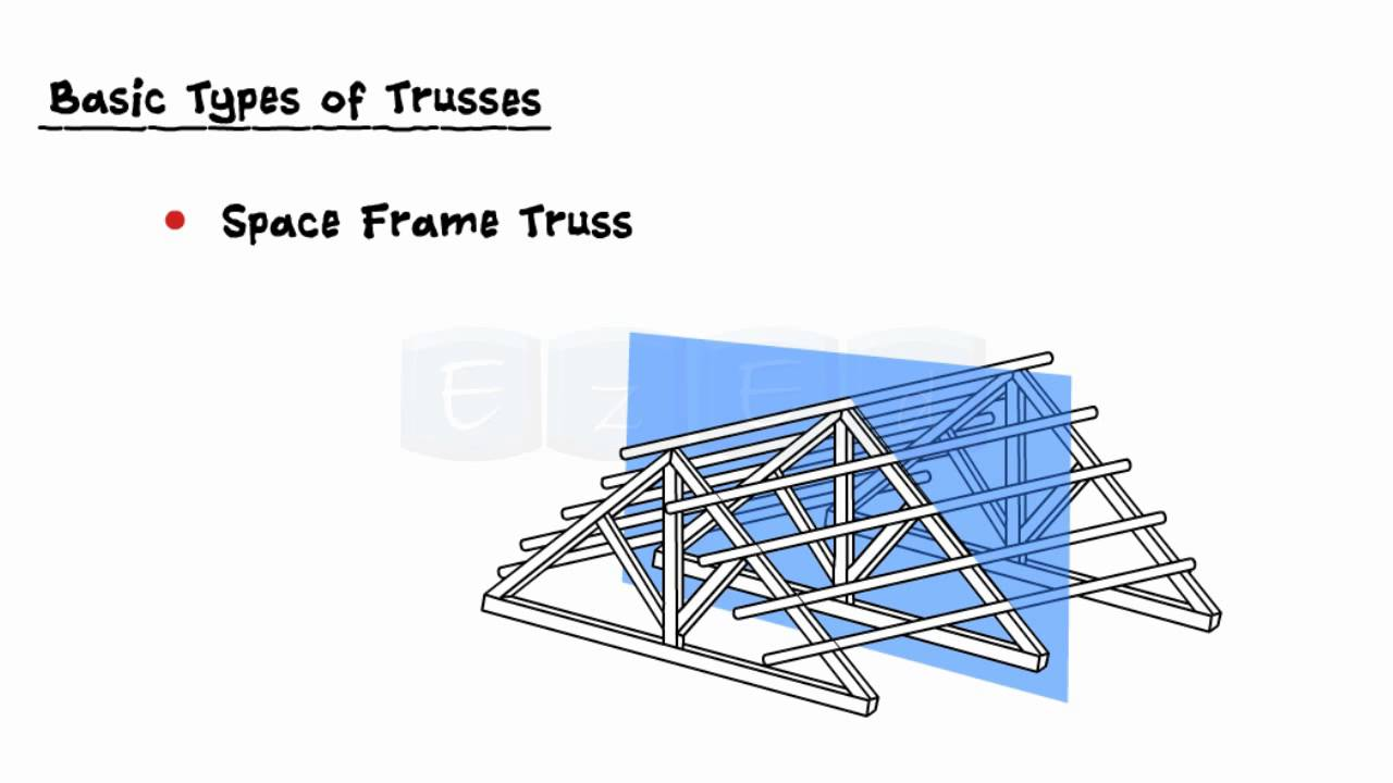 Analysis Of Trusses And Frames-Teaser Video - YouTube