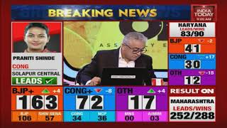 Haryana Results : Randeep Surjewala Trailing In Kaithal, Babita Phogat Trailing