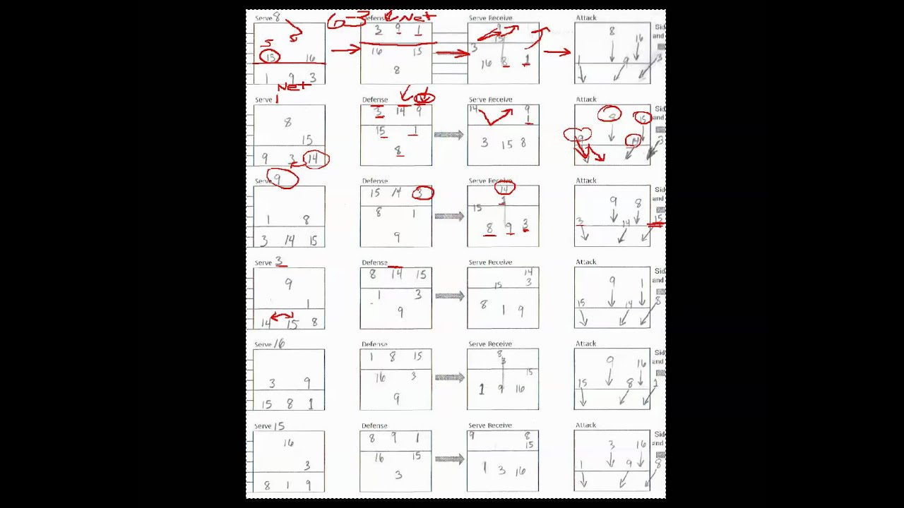 6 2 Volleyball Offense Diagram Trailer Rear Light Wiring Rotation Explained Defense T