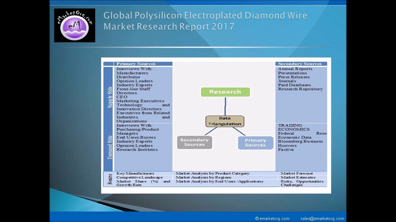 World Polysilicon Electroplated Diamond Wire Market Revenue Major Wiring Devices Share Regions Status