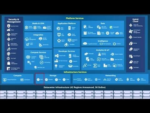 Design big data applications using Azure Storage - BRK2273