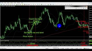 Best Price Action Forex Holygrail System Has Its Strengths And Weaknesses?