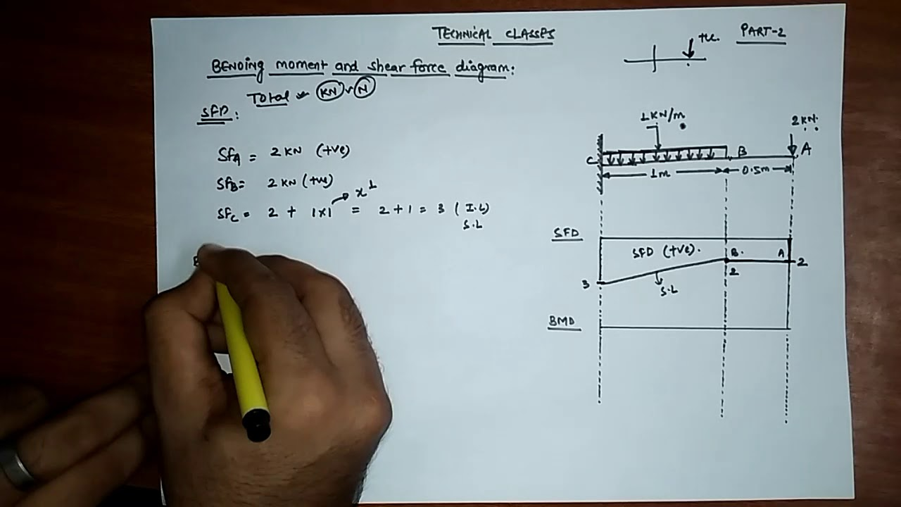 Problem1 Shear Force And Bending Moment Diagram Cantilever Beam Udl Problem With