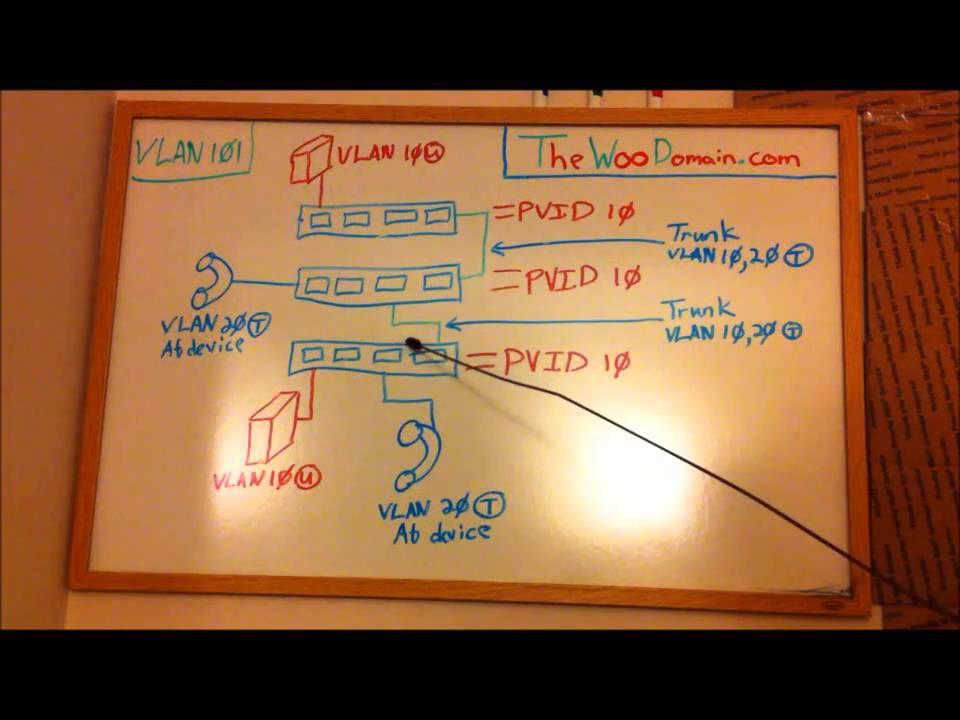 Understanding Basic VLAN Configuration