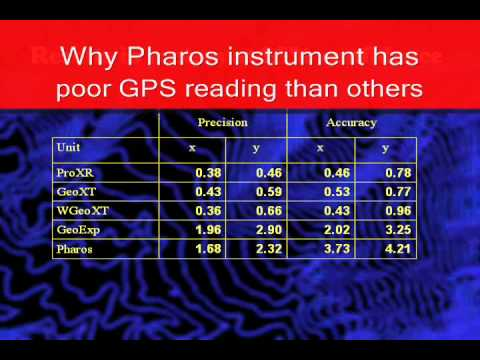 GPS Accuracy Issues