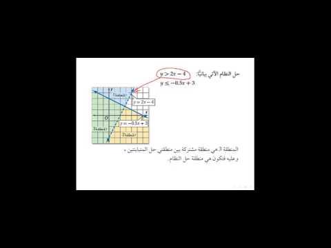 منظومة معرفة | مادة الرياضيات للصف الثاني الثانوي | درس حل أنظمة المتباينات الخطية بيانيا