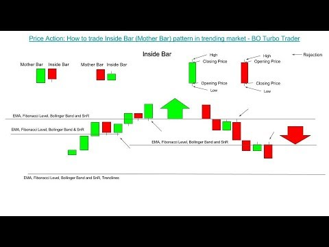 Price Action: How to trade Inside Bar (Mother Bar) pattern in trending market - IQ OPTION