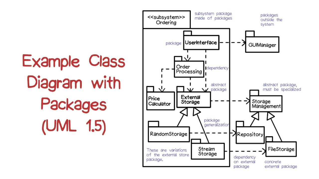 example class diagram with packages [ 1280 x 720 Pixel ]