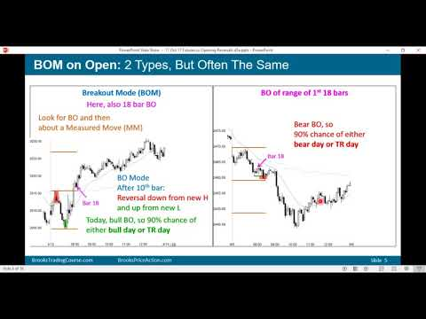 Brooks Price Action: Trading Opening Breakouts & Reversals