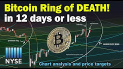 Bitcoin Ring of Death in 12 days for major BTC crash or start of 2020 bull run - Price targets & TA