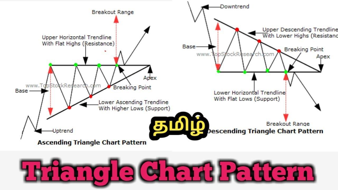 Ascending triangle & Desceding triangle Chart Pattern in ...