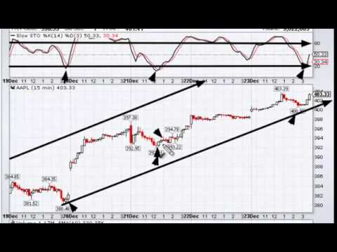 Best forex trading charts