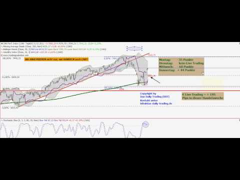 Dax Daily 31.03.2011