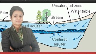 G7/P7: Indian Ground water resources & Surface water resources thumbnail