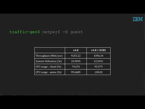 Empty Promise: Zero-Copy Receive for vhost by Mike Rapoport