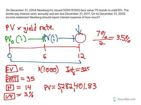 Bonds: Calculating Interest Expense