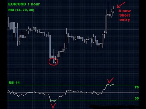 Forex indicator 305 trading swing