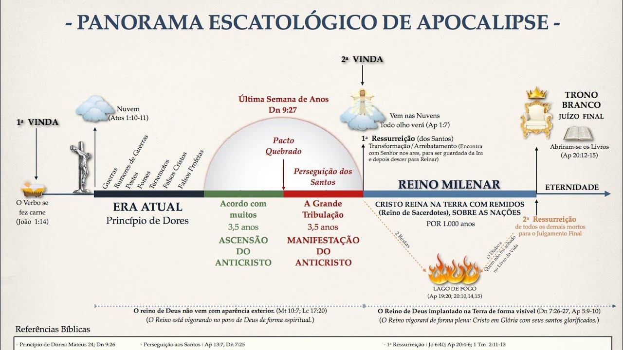 libros de escatologia biblica pdf