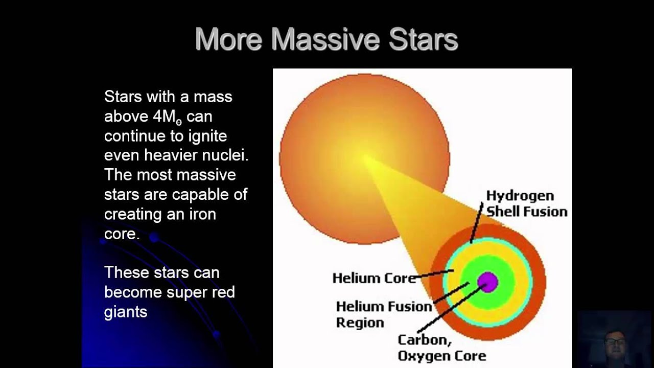 Hr diagram of stars youtube hr diagram of stars ccuart Image collections