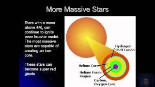 HR Diagram of stars