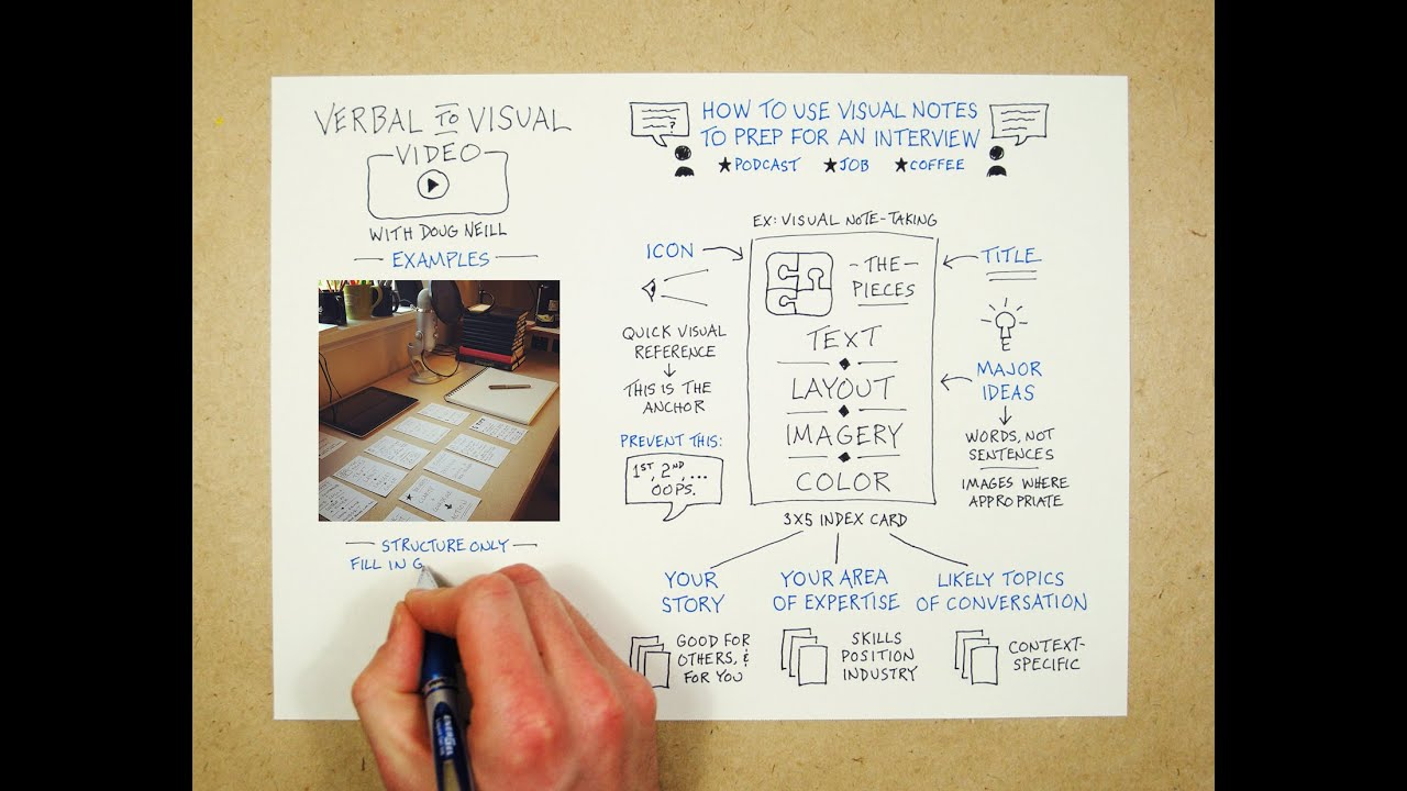 how to use visual notes to prepare for an interview youtube