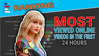 MOST VIEWED ONLINE VIDEOS IN THE FIRST 24 HOURS
