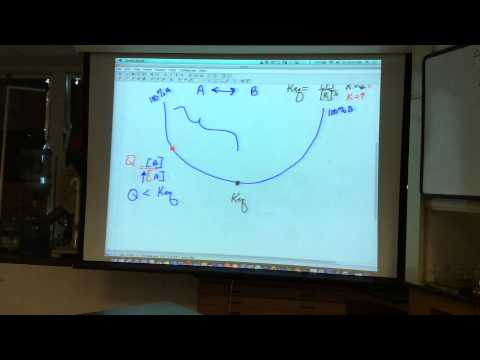 AP Lecture - Nonstandard Gibbs Free Energy, Q, and Keq