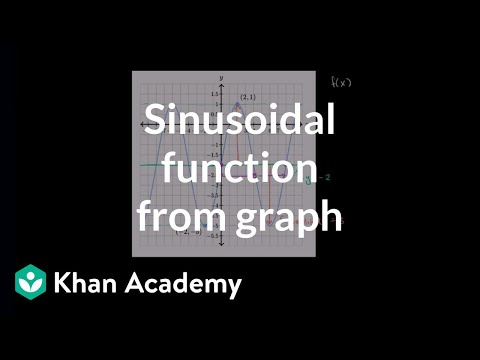 Determining the equation of a trig function | Graphs of trig functions | Trigonometry | Khan Academy