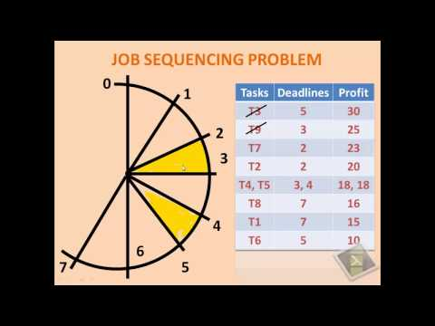 JOB SEQUENCING PROBLEM with DEADLINES